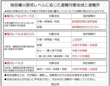 焼岳,避難所,噴火,警戒レベル